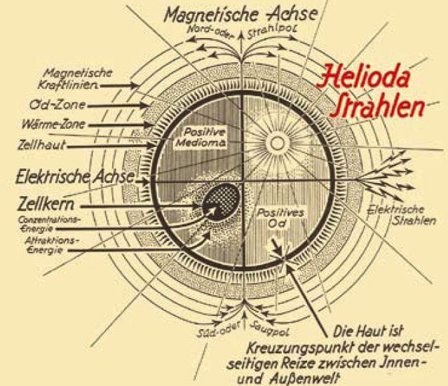 Helioda-Strahlen Zelle