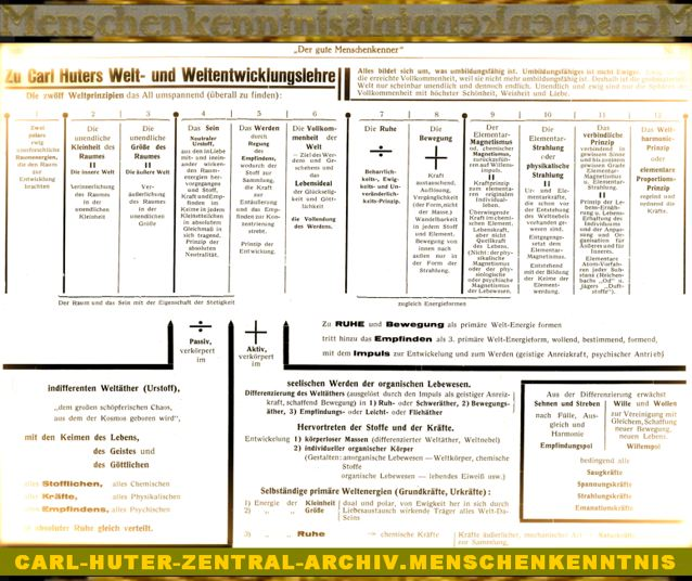DgM077 MK Gotha Entwickl-Lehre